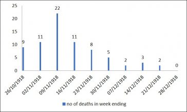 Fig. 1: Deaths from Influenza per week. (October to December 1918) | Sheila Green (Source: Medical Officer of Health Report for 1918 )